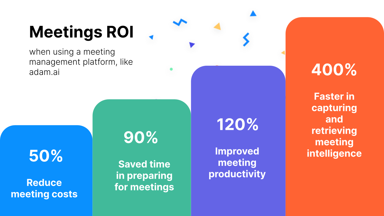 Meetings ROI using meeting management software